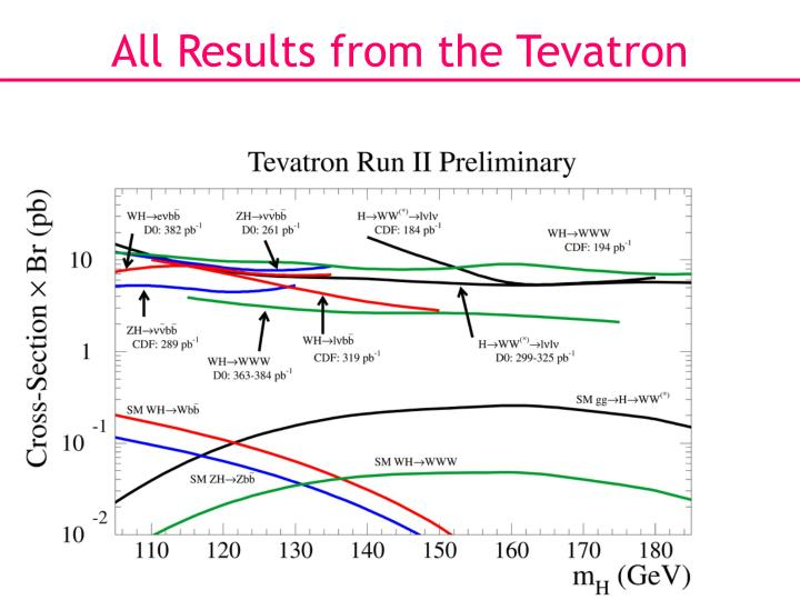 All Results from the Tevatron