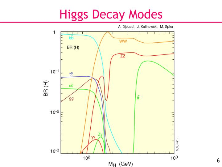 Higgs Decay Modes