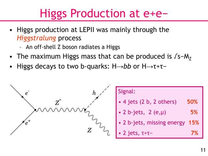 Higgs Production at e+e−