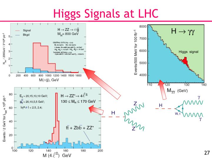 Higgs Signals at LHC
