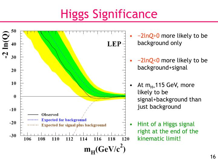 Higgs Significance