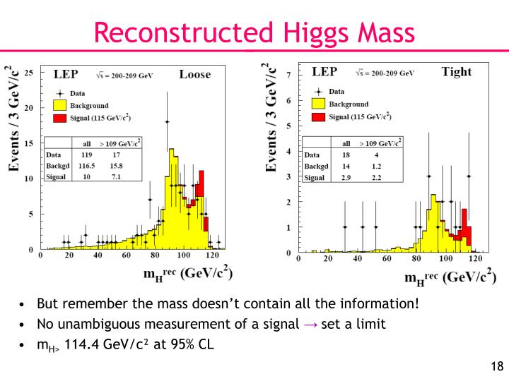 Reconstructed Higgs Mass