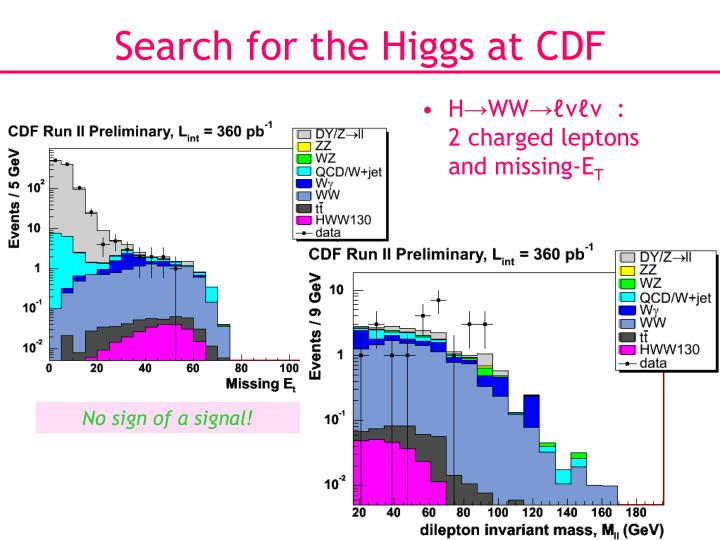 Search for the Higgs at CDF