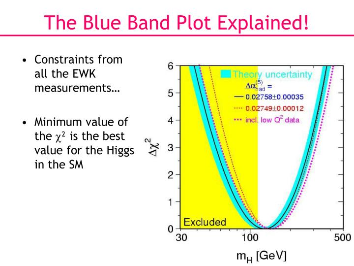 The Blue Band Plot Explained!