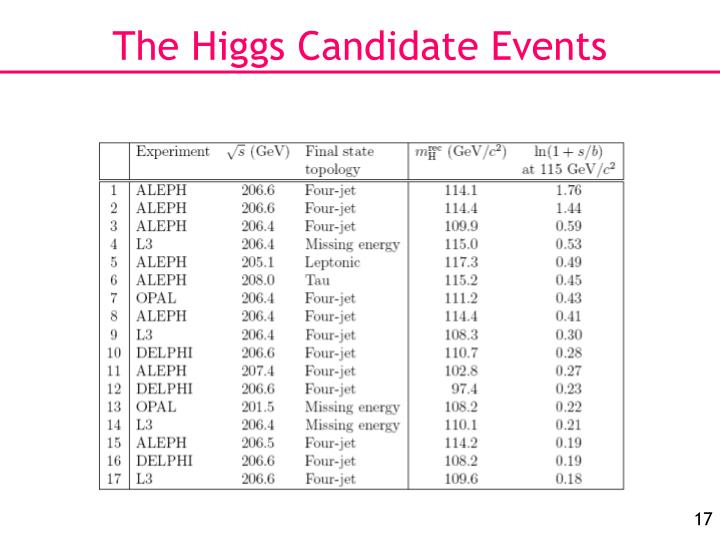 The Higgs Candidate Events