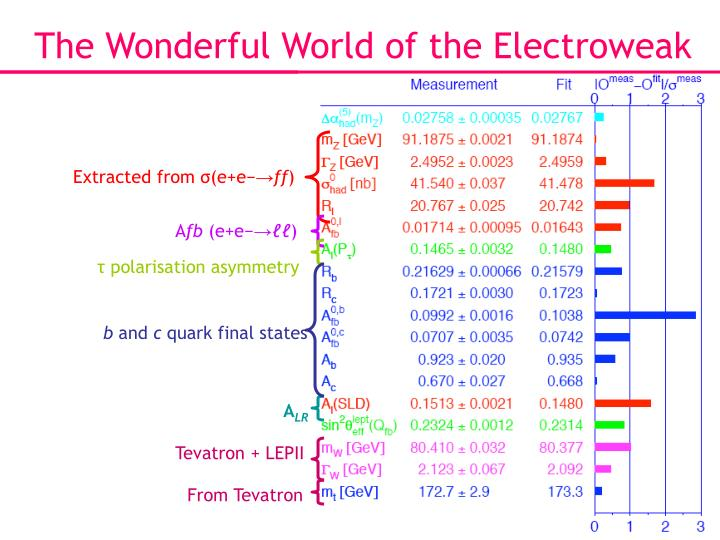 The Wonderful World of the Electroweak