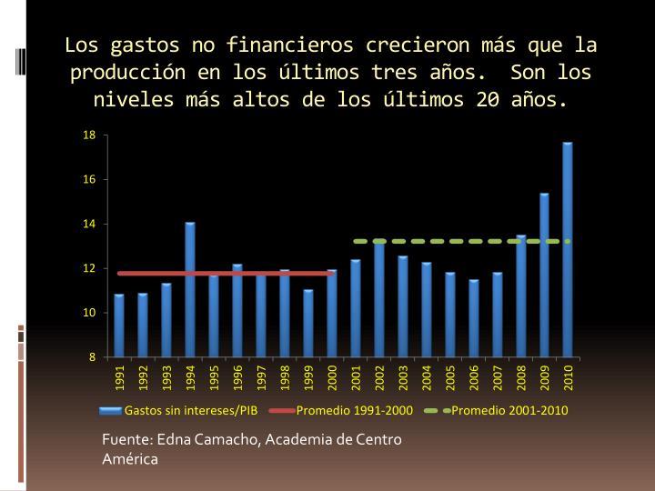 Los gastos no financieros crecieron más que la producción en los últimos tres años.  Son los niveles más altos de los últimos 20 años.