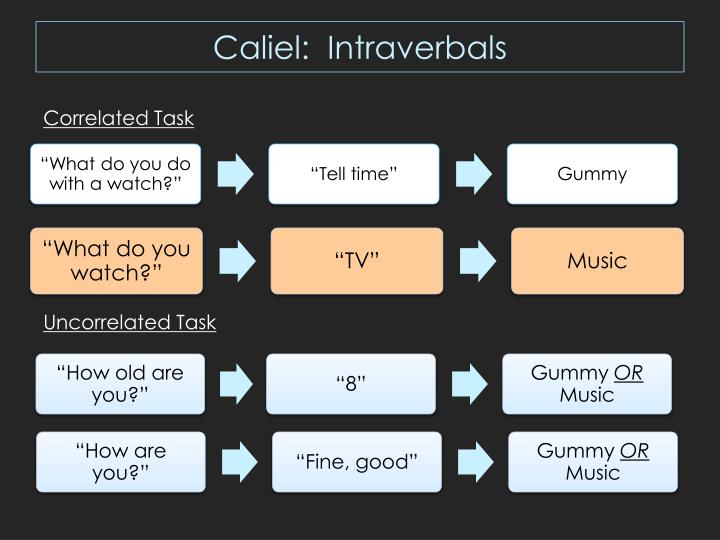 Caliel:  Intraverbals