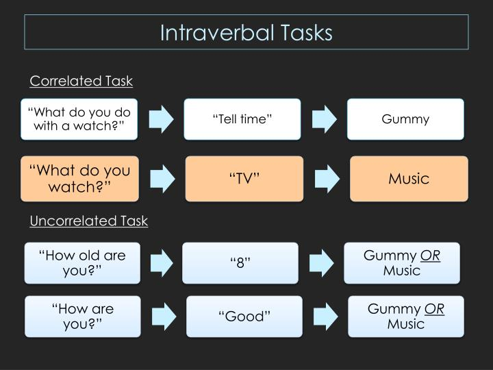 Intraverbal Tasks