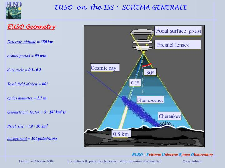 EUSO  on  the ISS :  SCHEMA GENERALE