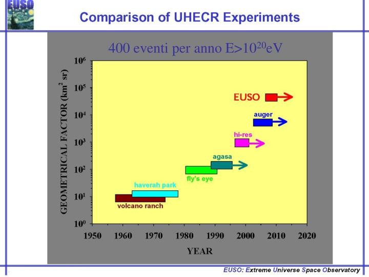 400 eventi per anno E>10