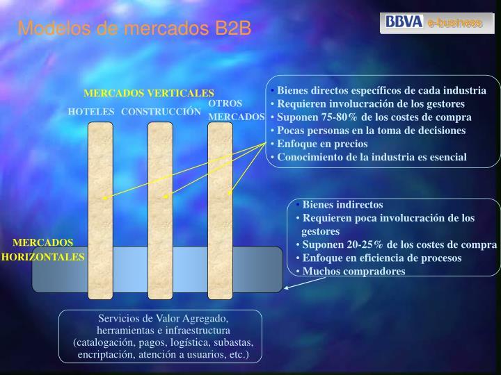 Modelos de mercados B2B