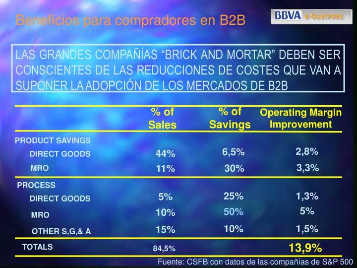 Beneficios para compradores en B2B