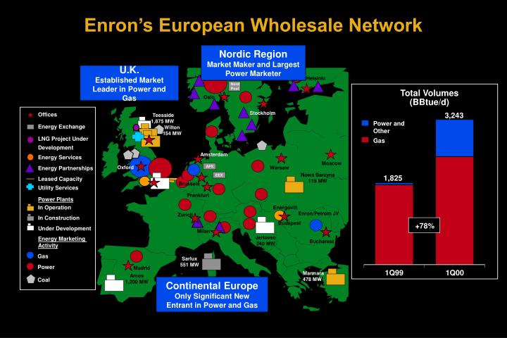 Enron's European Wholesale Network