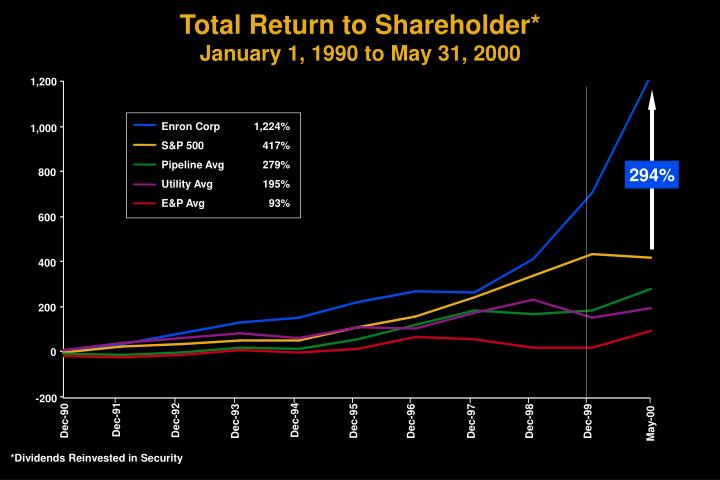 Total return to shareholder january 1 1990 to may 31 2000