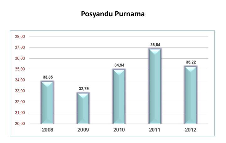 Posyandu Purnama