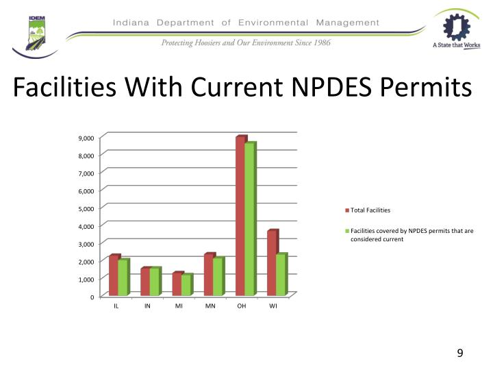 Facilities With Current NPDES Permits