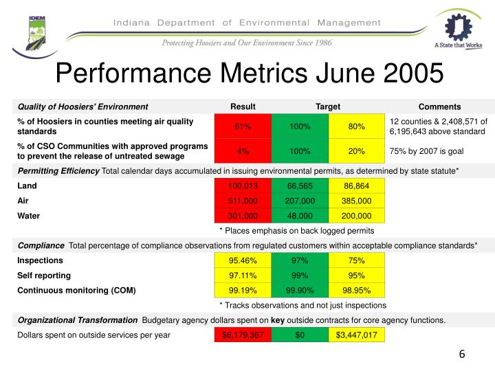 Performance Metrics June 2005