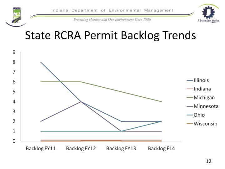 State RCRA Permit Backlog Trends