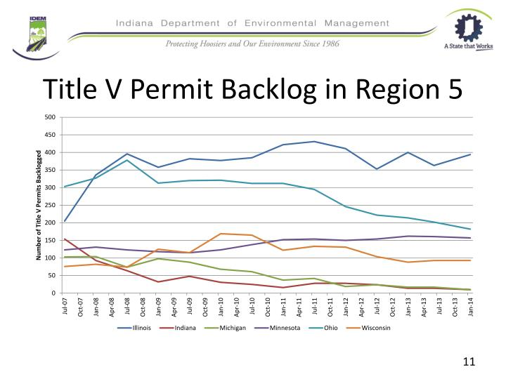 Title V Permit Backlog in Region 5
