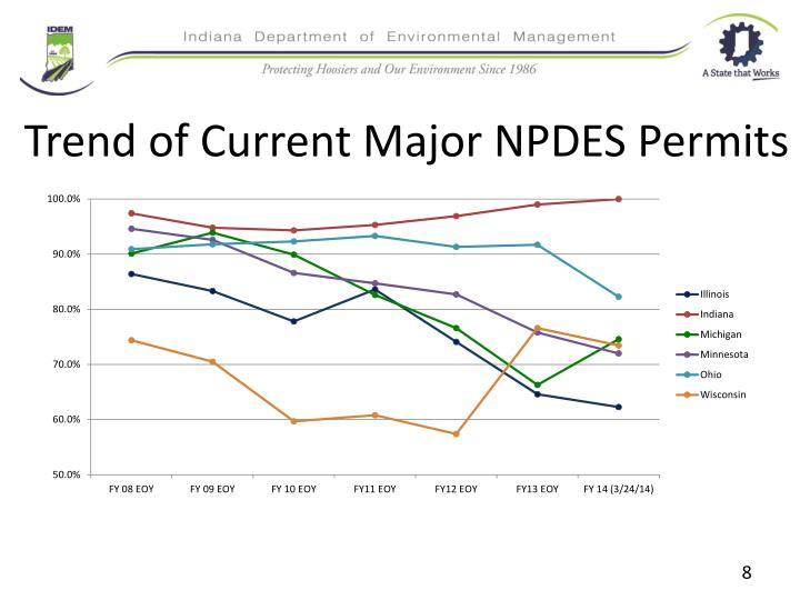 Trend of Current Major NPDES Permits