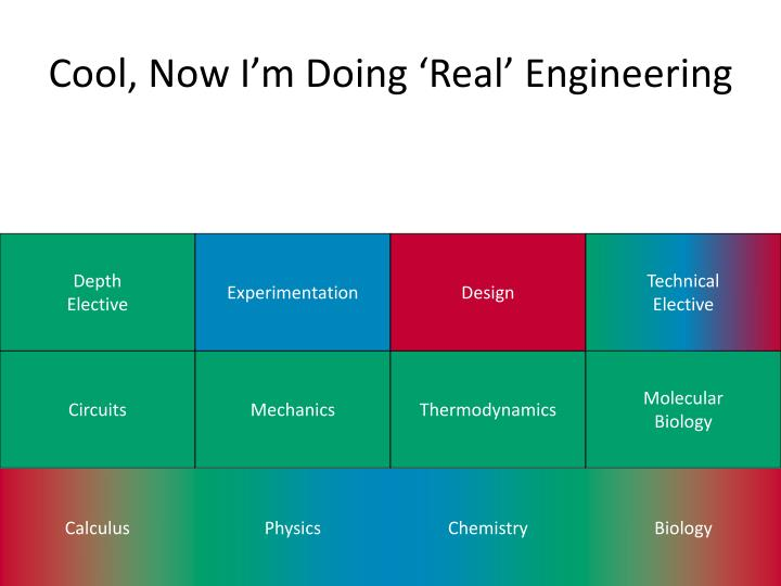 Cool, Now I'm Doing 'Real' Engineering