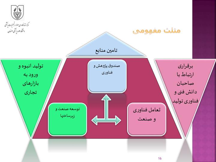 مثلث مفهومی