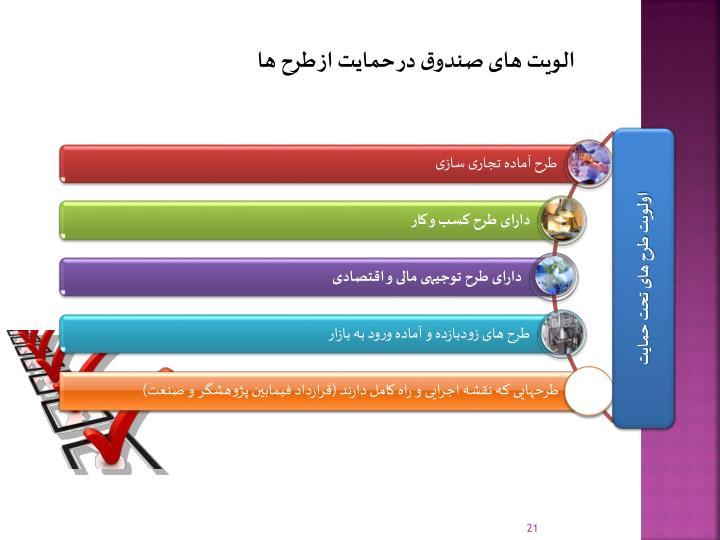 الویت های صندوق در حمایت از طرح ها