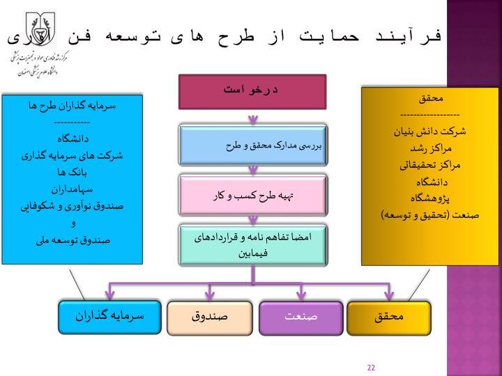 فرآیند حمایت از طرح های توسعه فن آوری