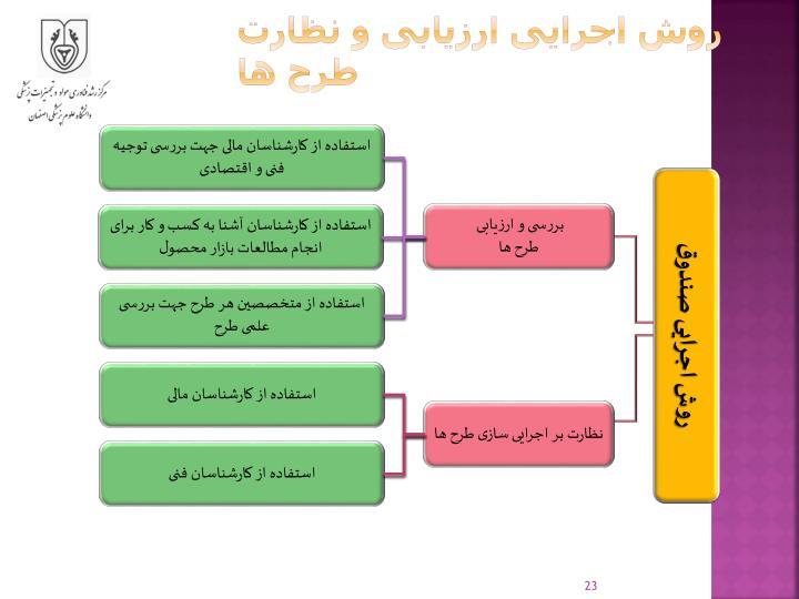روش اجرایی ارزیابی و نظارت طرح ها