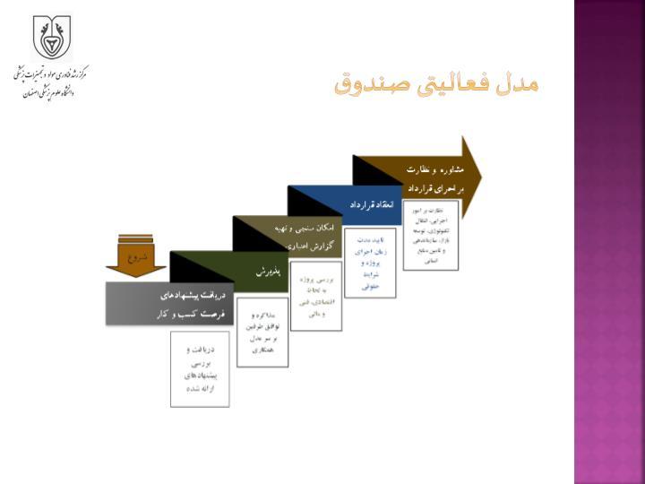 مدل فعالیتی صندوق