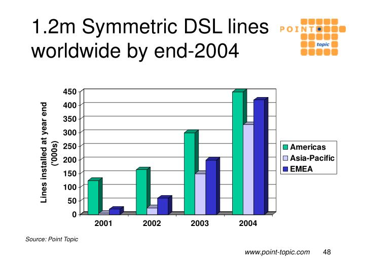 1.2m Symmetric DSL lines worldwide by end-2004