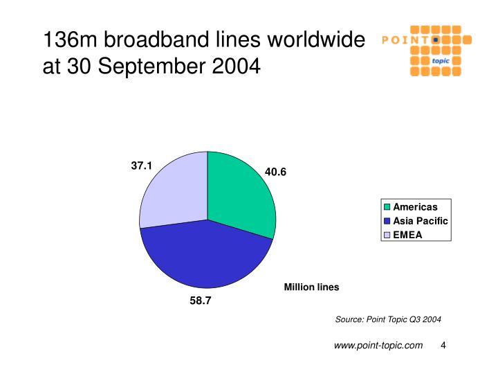 136m broadband lines worldwide at 30 September 2004