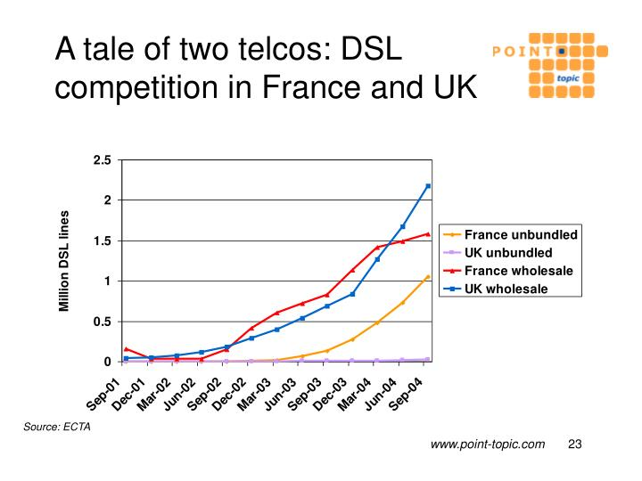 A tale of two telcos: DSL competition in France and UK