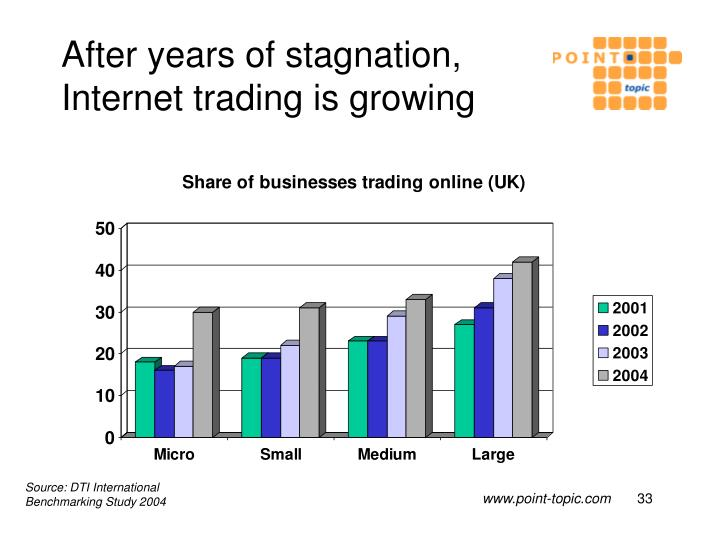 After years of stagnation, Internet trading is growing