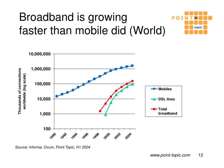 Broadband is growing