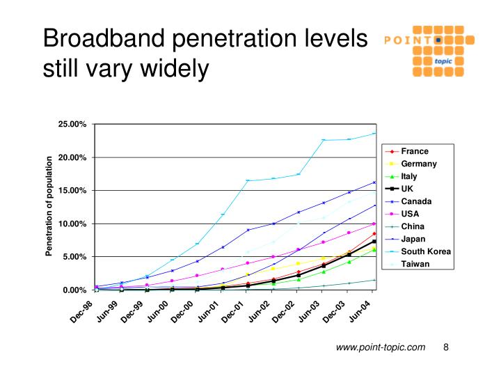 Broadband penetration levels still vary widely