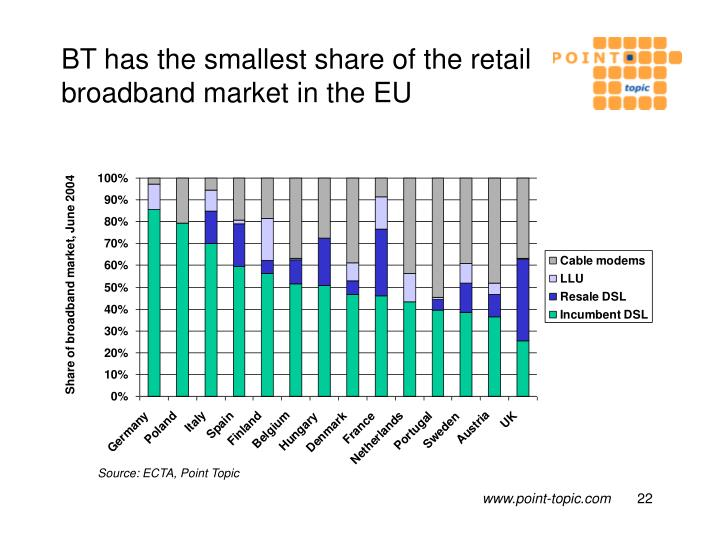 BT has the smallest share of the retail broadband market in the EU