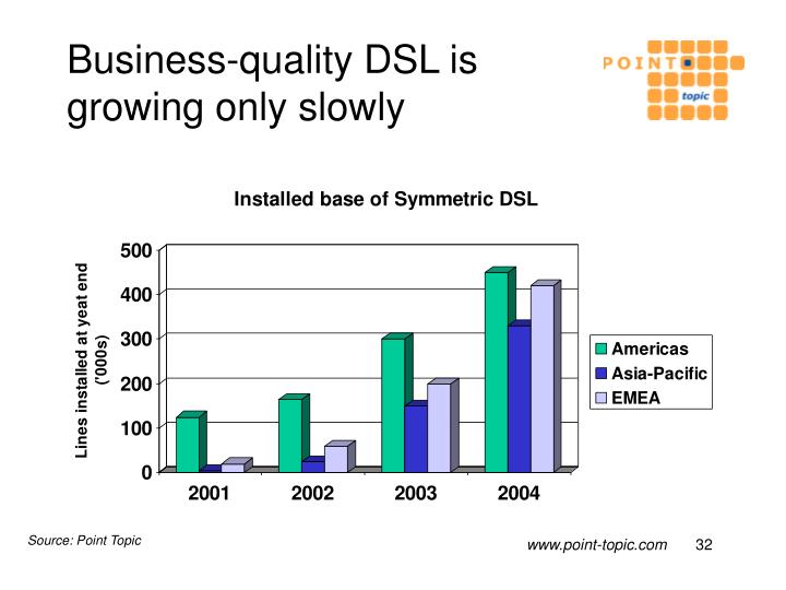 Business-quality DSL is growing only slowly