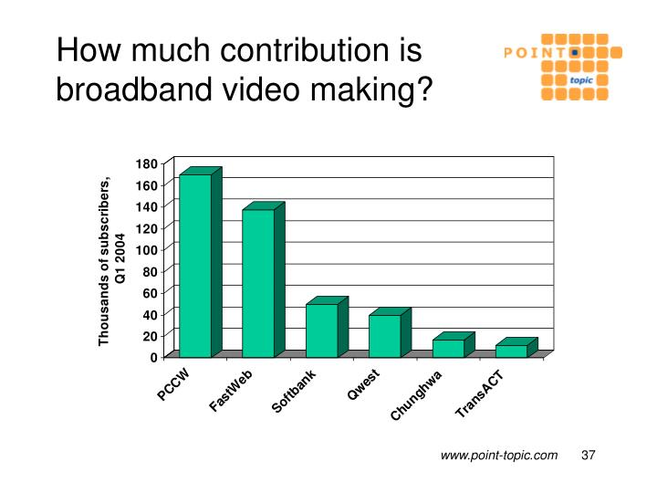How much contribution is broadband video making?