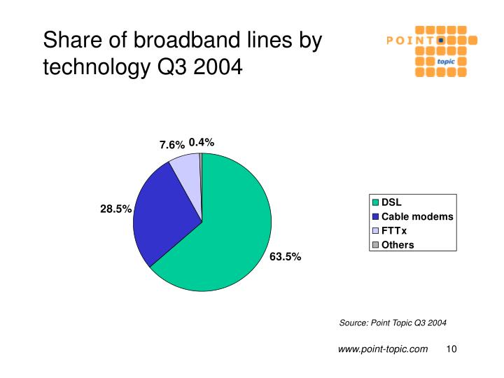 Share of broadband lines by technology Q3 2004