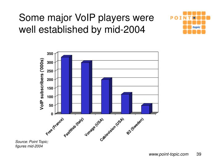 Some major VoIP players were well established by mid-2004