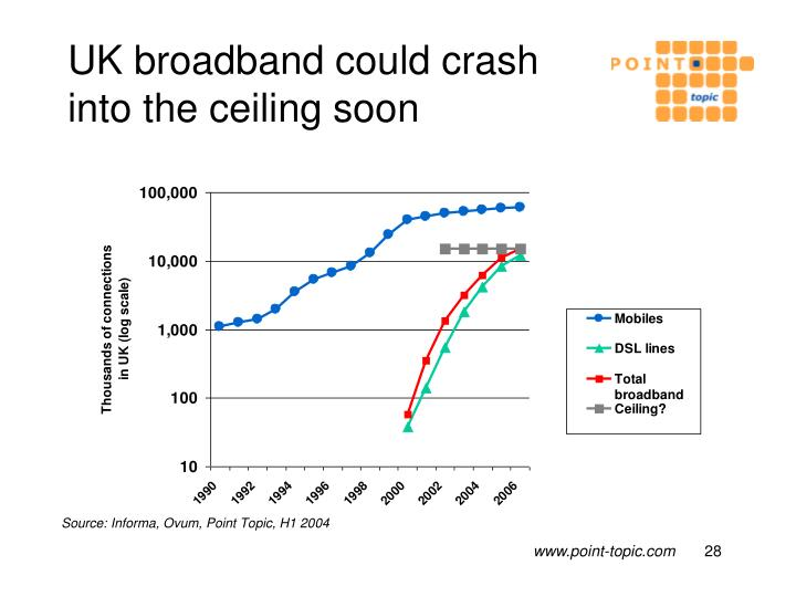UK broadband could crash into the ceiling soon