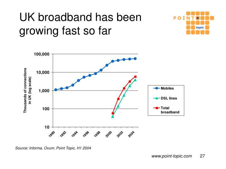 UK broadband has been growing fast so far