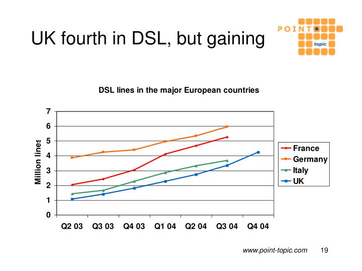 UK fourth in DSL, but gaining