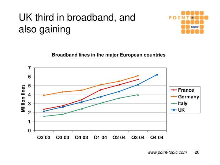 UK third in broadband, and