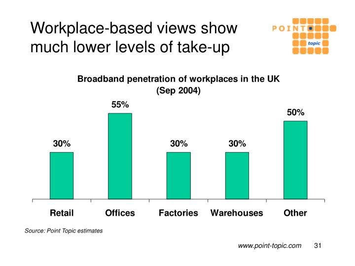 Workplace-based views show much lower levels of take-up