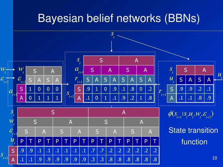 Bayesian belief networks (BBNs)