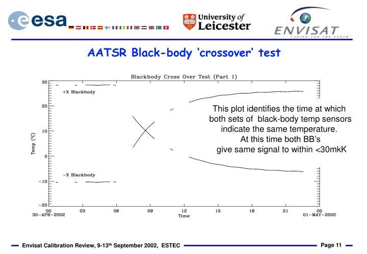 AATSR Black-body 'crossover' test