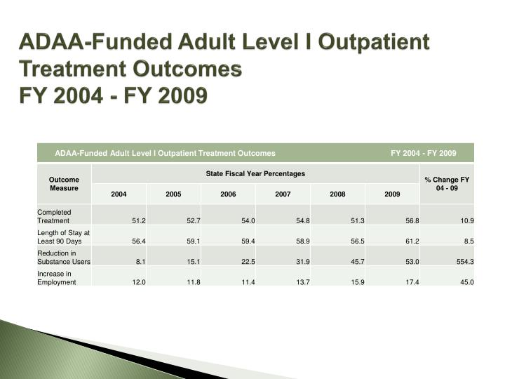 ADAA-Funded Adult Level I Outpatient Treatment Outcomes                                                       FY 2004 - FY 2009